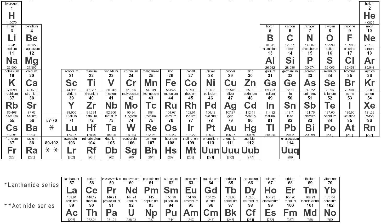 Student question chemistry what is the atomic number of sodium the atomic number of sodium is 11 here is a periodic table for other elements urtaz Image collections