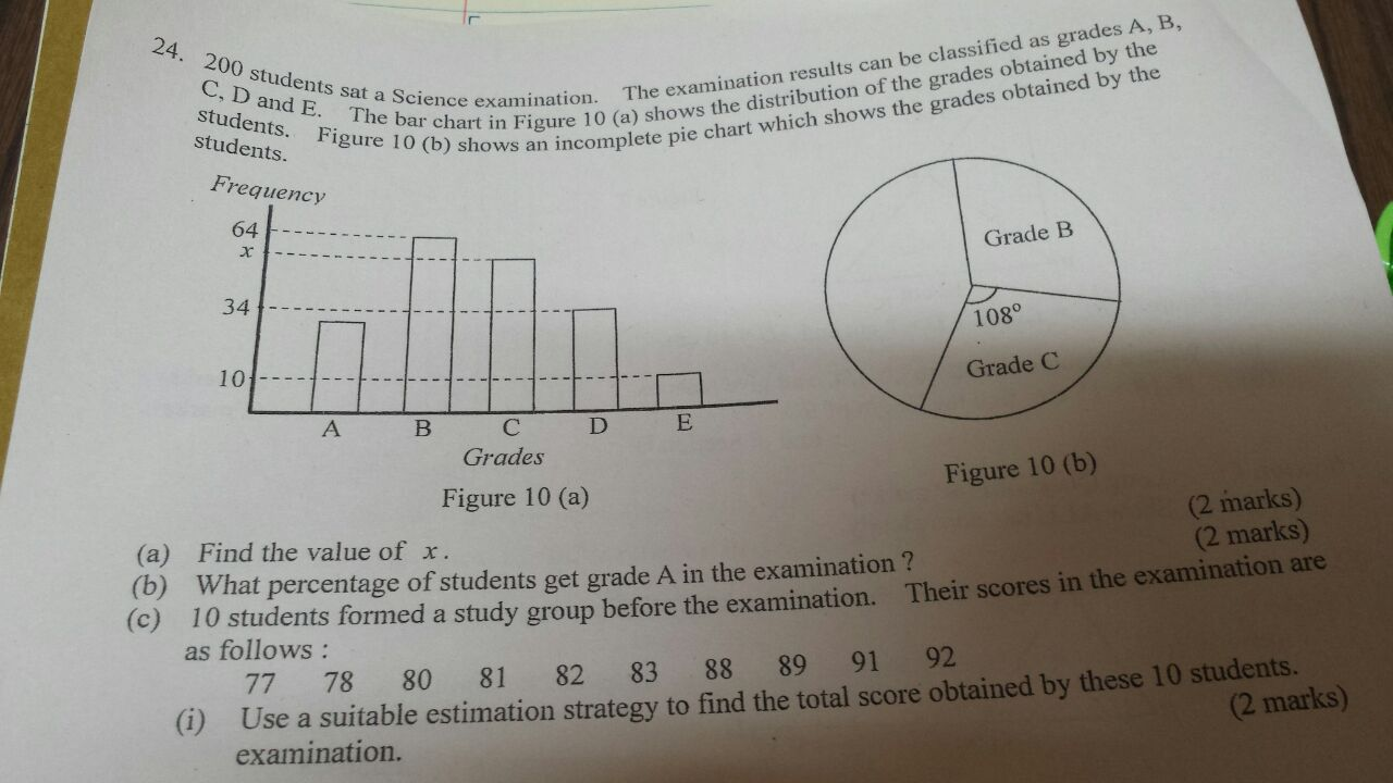 How to do this question ??! ?I have already tried